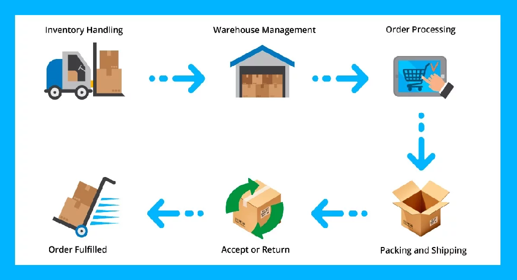 Order Management System Ecommerce – Boost the Profits of Your Business with This Software Platform